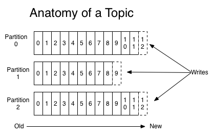 partition example