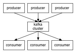 kafka cluster example